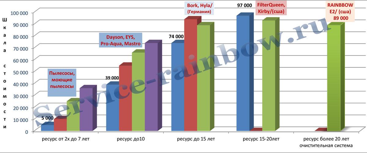 Таблица сравнения ресурсов работы пылесосов