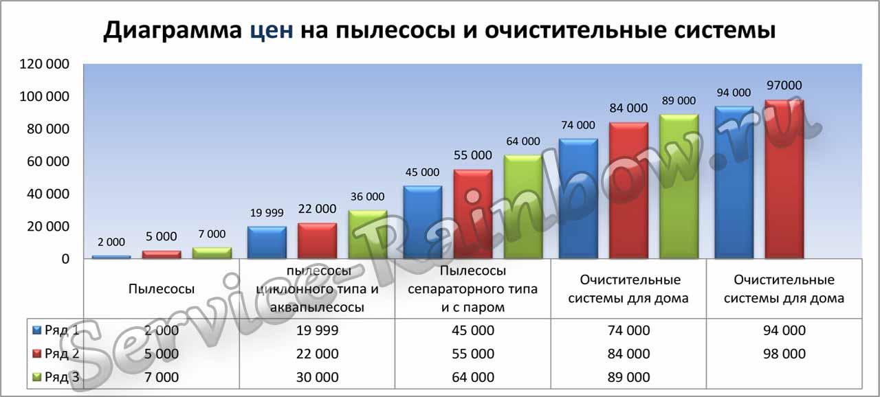 Диаграмма цен на пылесосы и очистительные системы